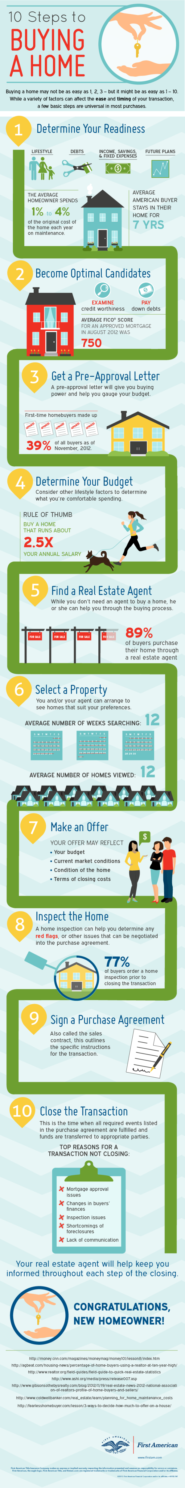 10 Steps to Buying a Home Infographic First American Title
