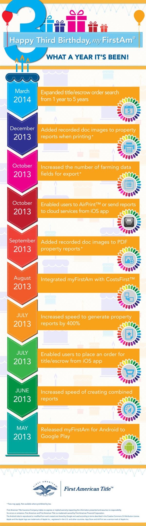 myfirstam title insurance settlement services technology