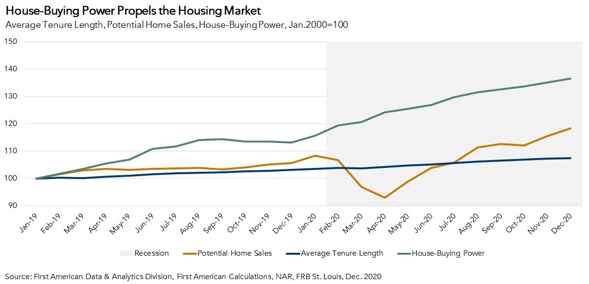 House-Buying Power Propels the Housing Market - Dec. 2020