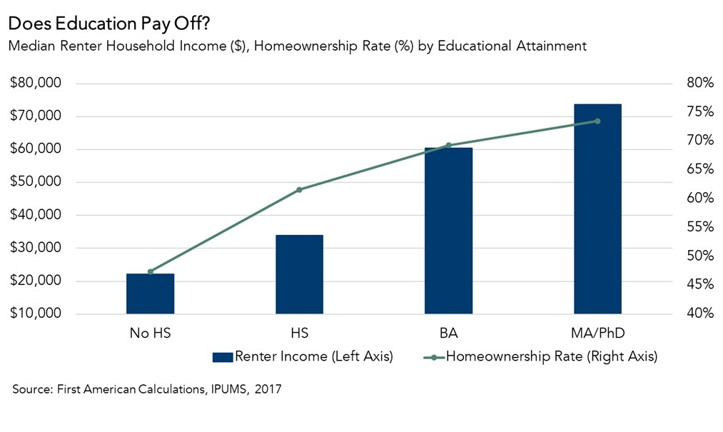 Does Education Pay Off Chart 2017