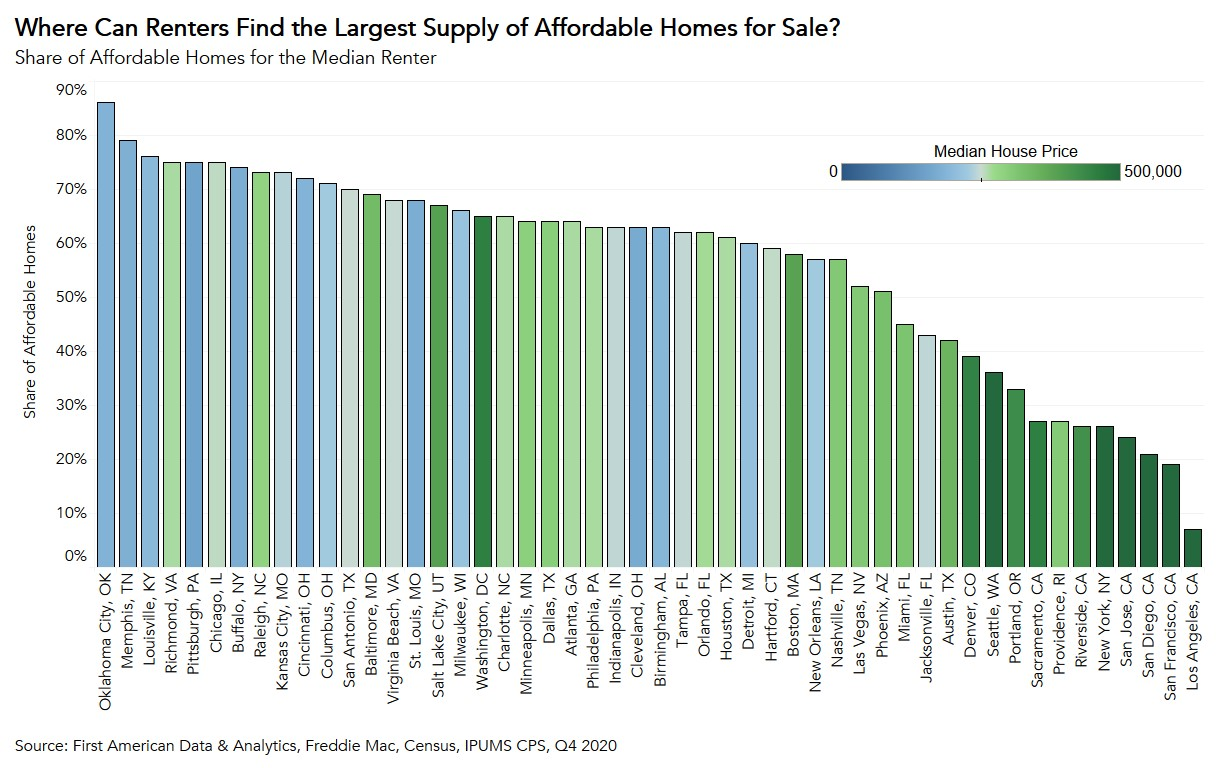 Share of Affordable Homes for the Median Renter Chart Q4 2020