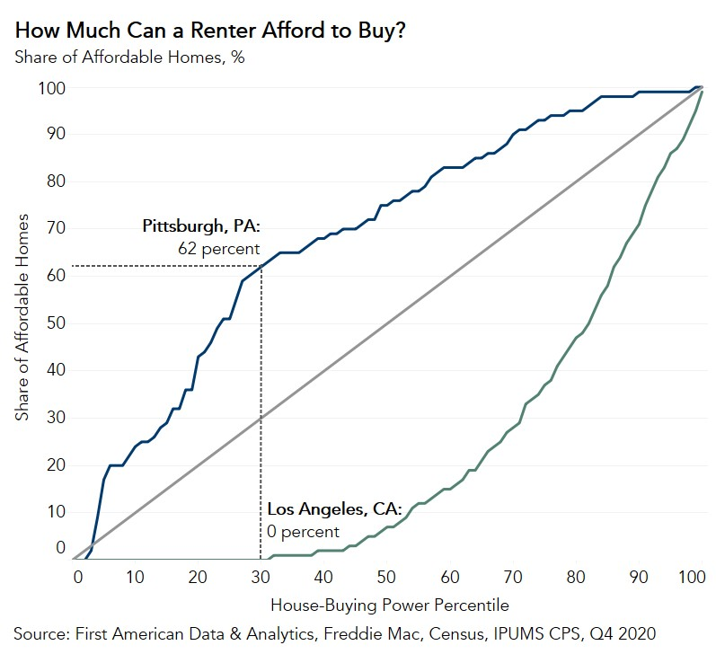 Share of Affordable Homes Chart Q4 2020