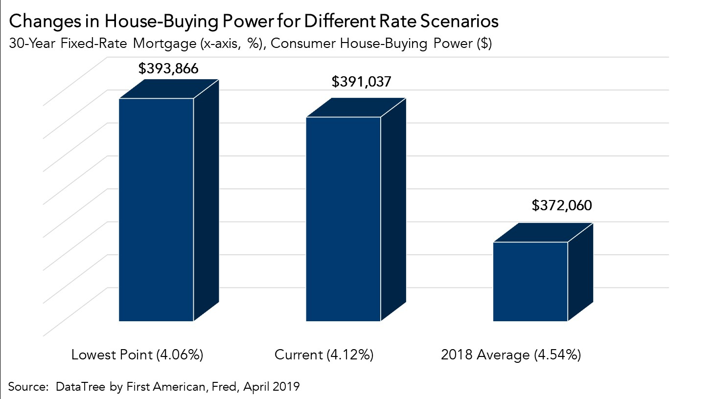 Changes In House-Buying Power chart April 2019