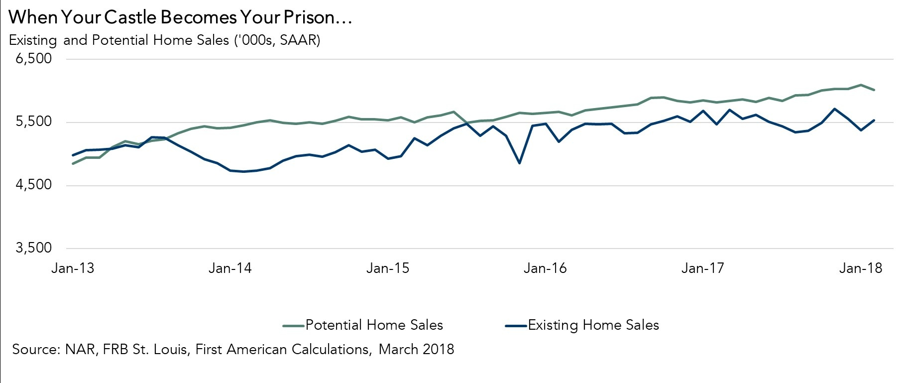 Exisiting and Potential Home Sales Chart March 2018