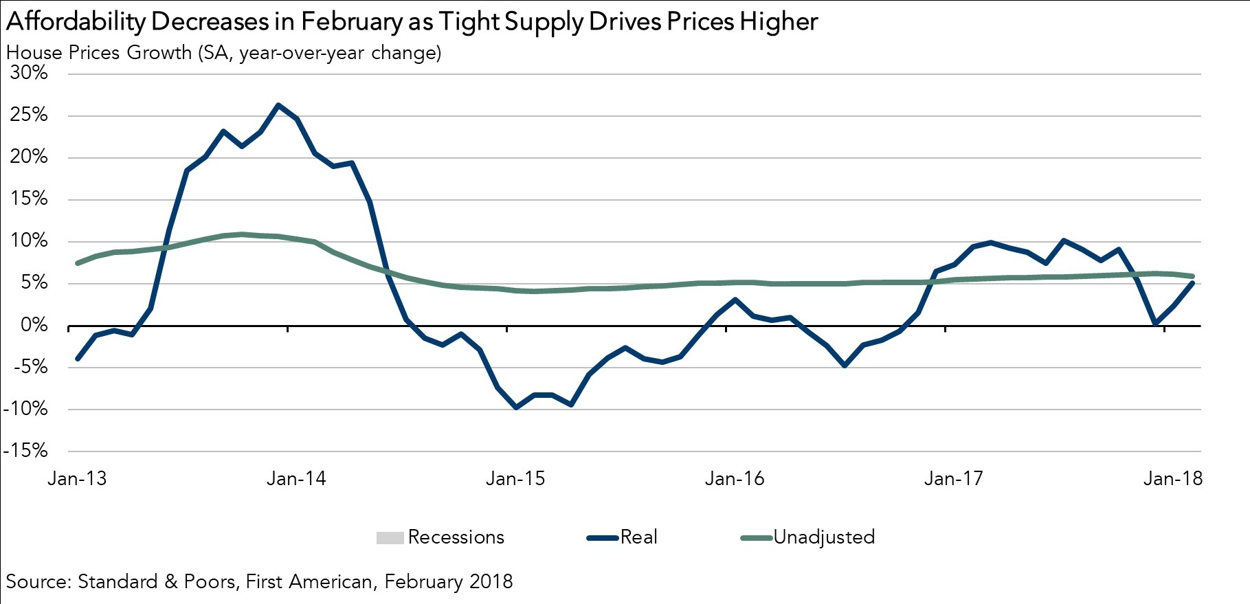 Housing Affordability Decreases in February as Tight Supply Drives Prices Higher Chart 2018