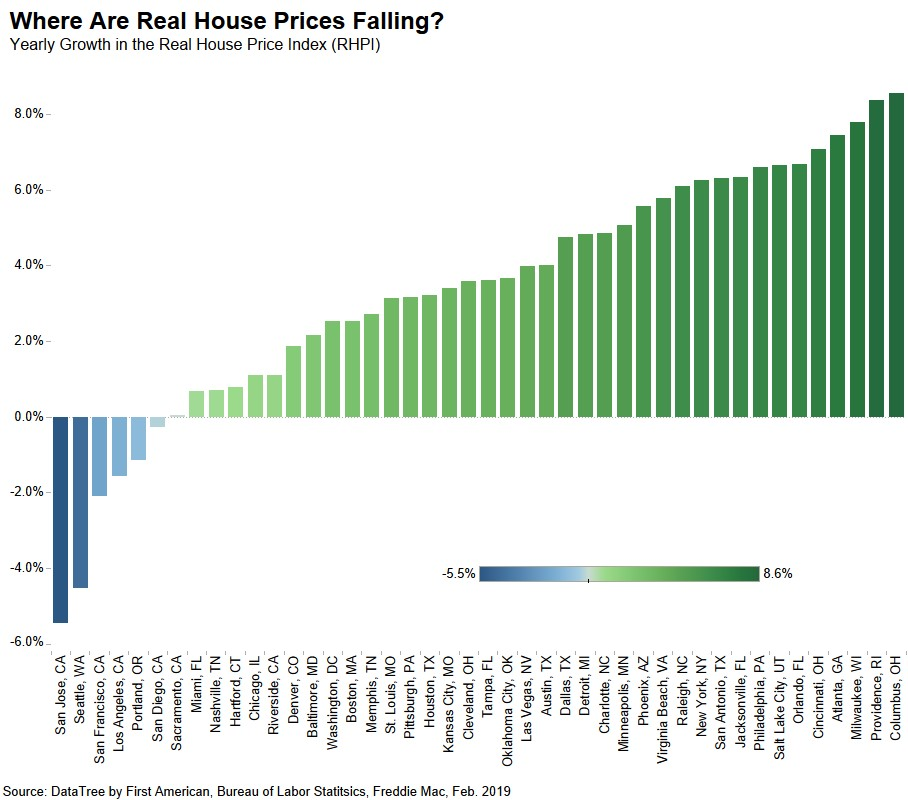 Where are Real House Prices Falling? Chart Feb 2019