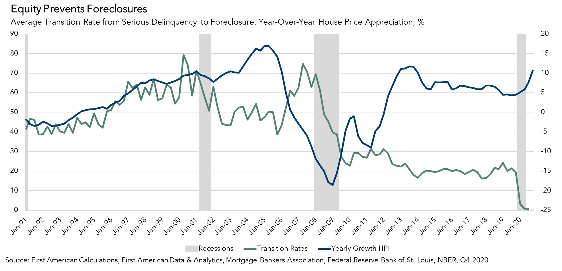 Equity Prevents Foreclosures Chart Q4 2020