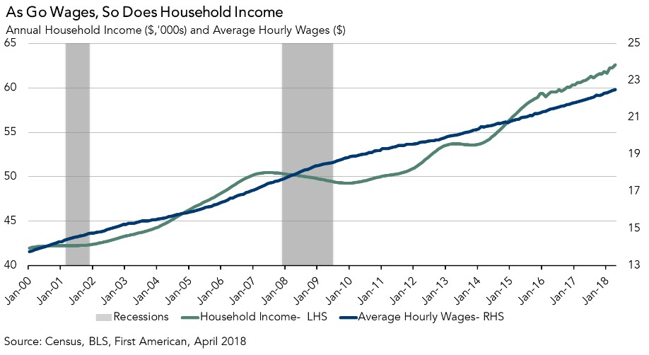 Chart: Annual Household Income and Average Hourly Wages