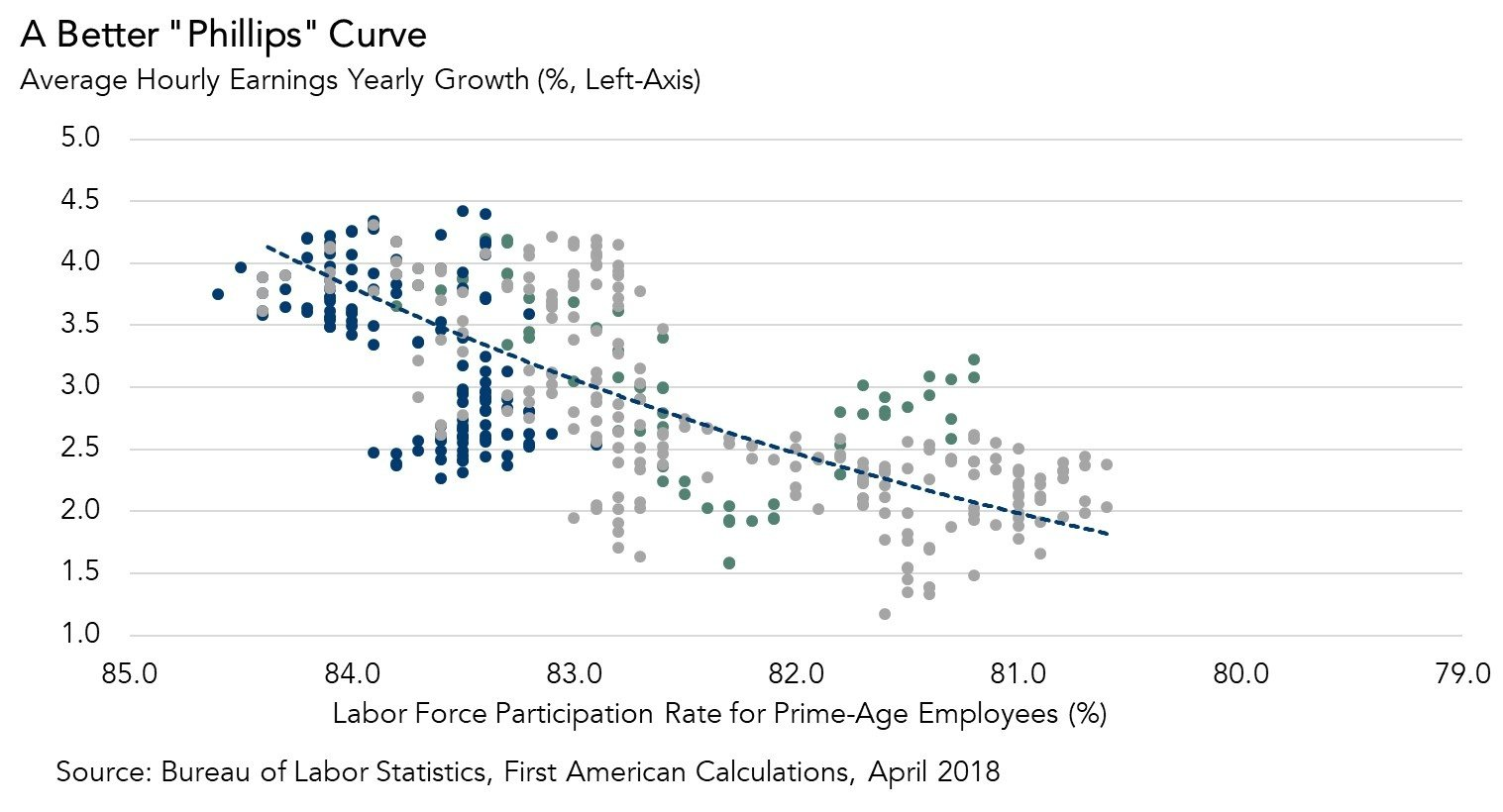 Chart: Phillips Curve, Average Hourly Earnings Yearly Growth