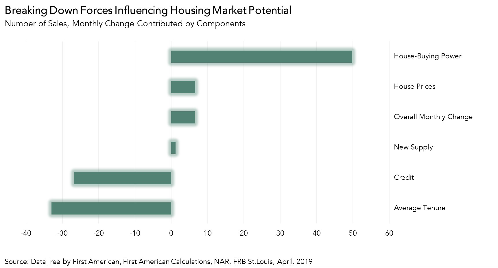 Breaking Down Forces Influencing Housing Market Potential - April 2019