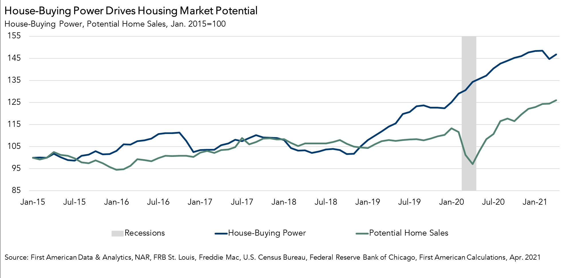 House-Buying Power Drives Housing Market Potential Chart April 2021