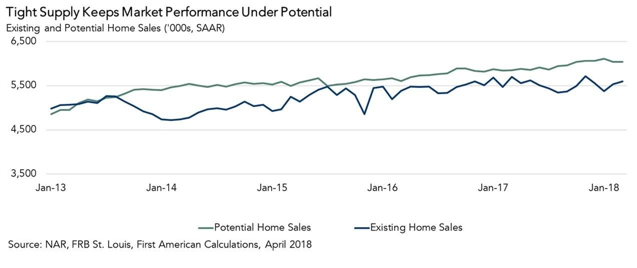 Tight Supply Keeps Market Performance Under Potential April 2018