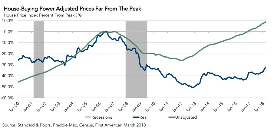 House-Buying Power Adjusted Prices Far From the Peak March 2018
