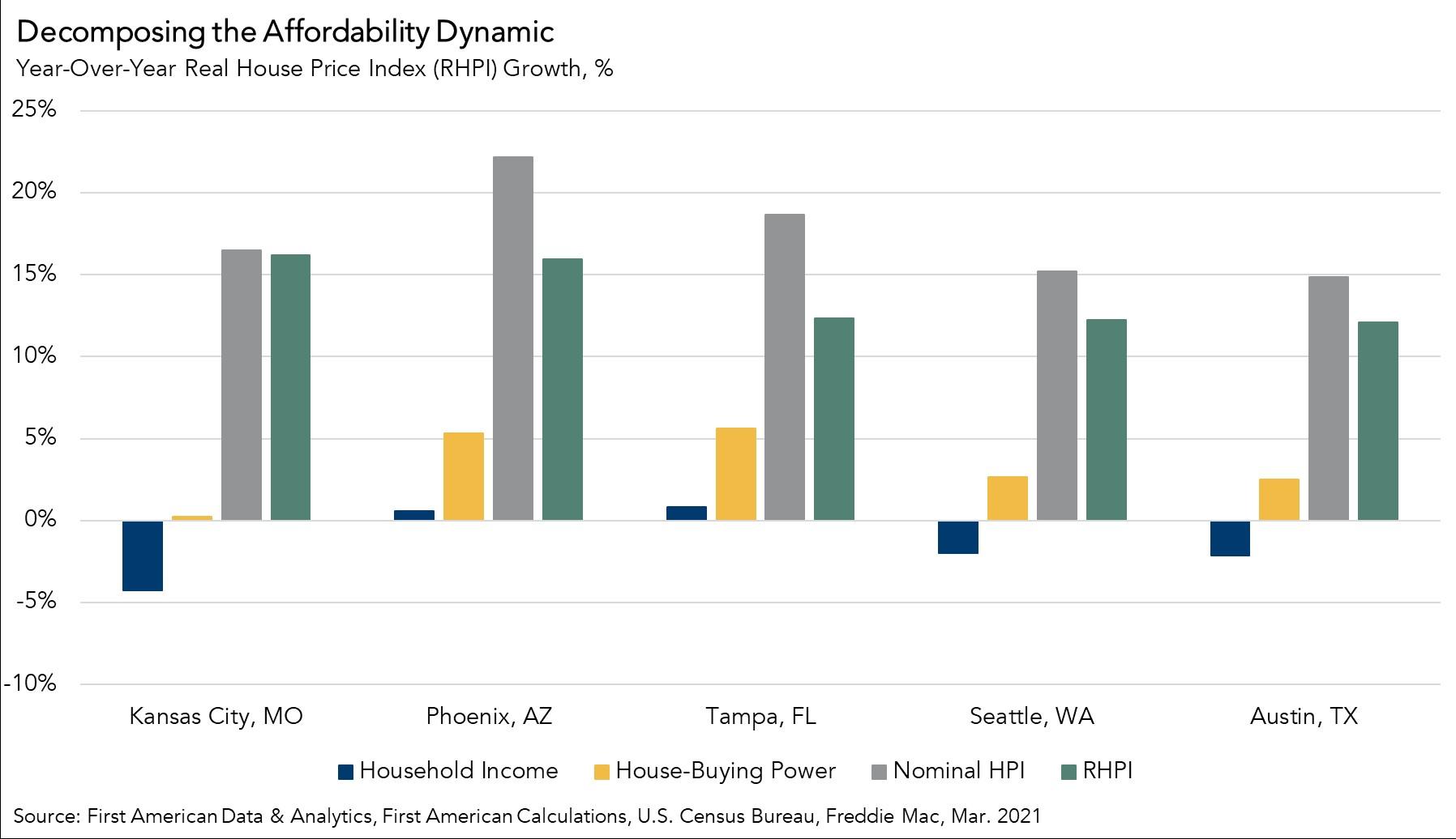 Decomposing Affordability Dynamic Chart March 2021