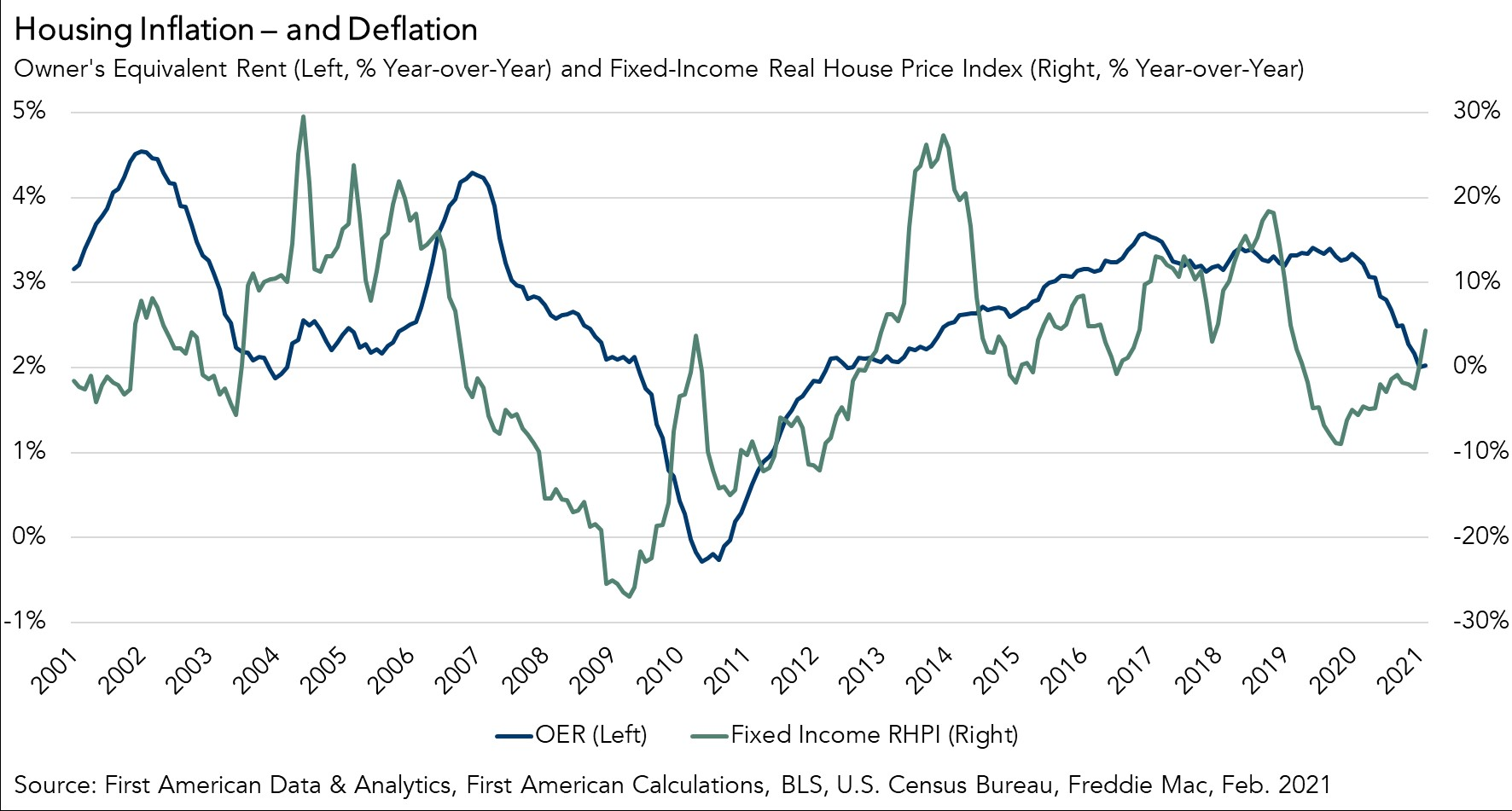 Housing Inflation - and Deflation Chart February 2021