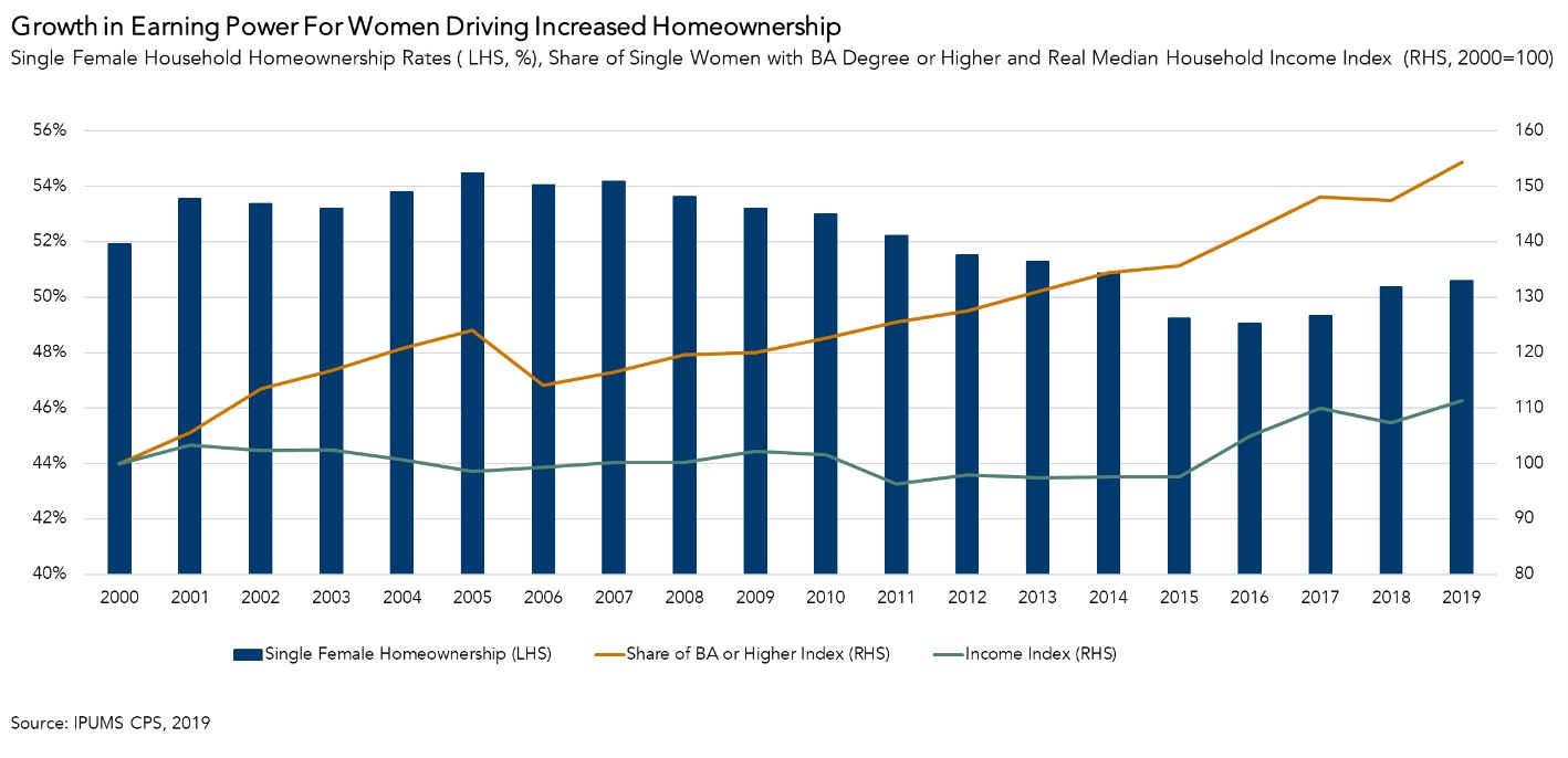 Growth in Earning Power for Women Driving Increased Homeownership Chart