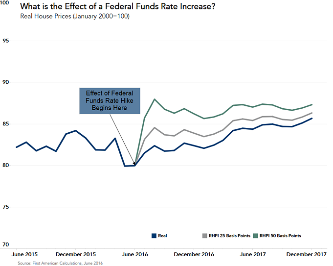 061316_How_important_is_Rate_Hike_2.png