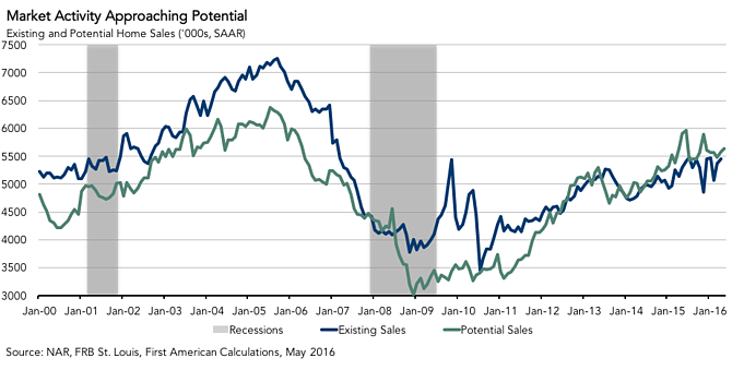 061616_Potential_Home_Sales.png