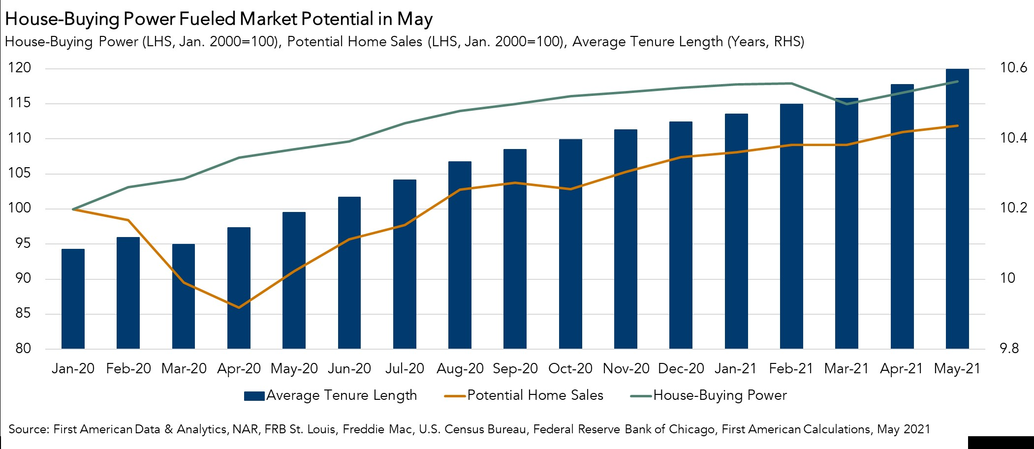 House-Buying Power Fueled Market Potential in May - Chart May 2021