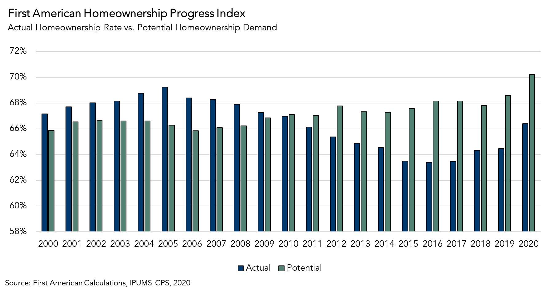 Actual Hoemownership Rate vs Potential Homeownership Demand Chart 2020