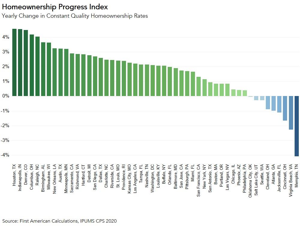Homeownership Progress Index Chart 2020