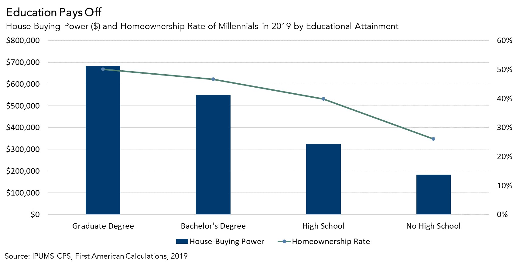 Education Pays Off Chart - 2019
