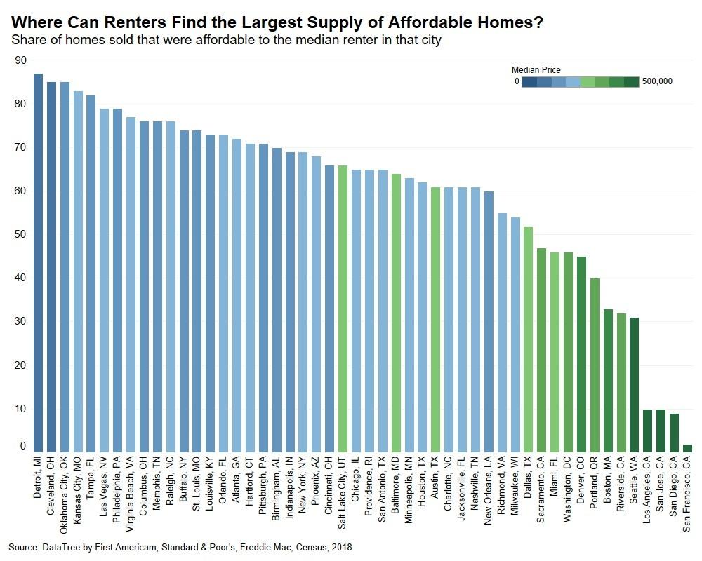 082018 Renter Affordability Chart