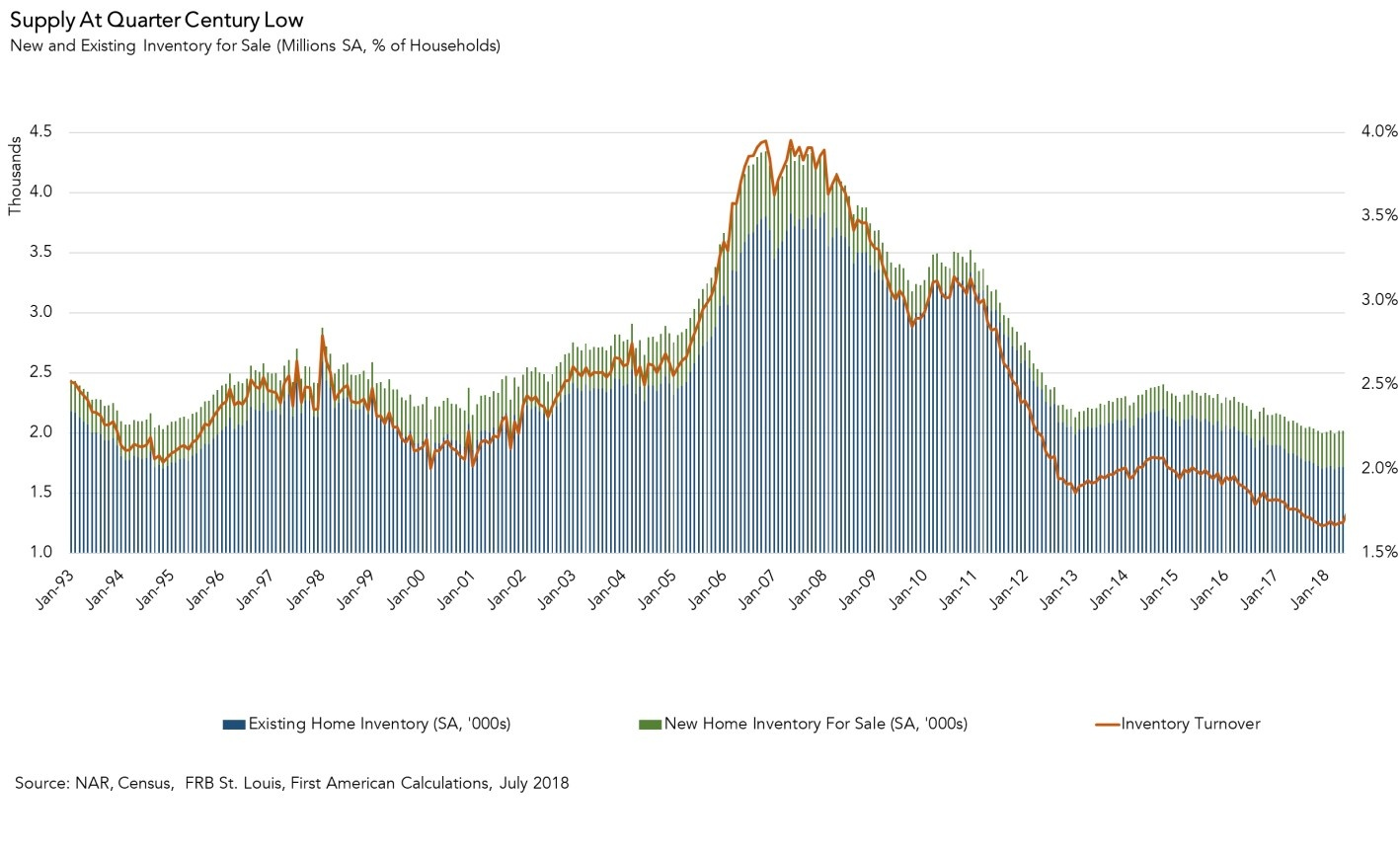 091718 Housing supply blog post