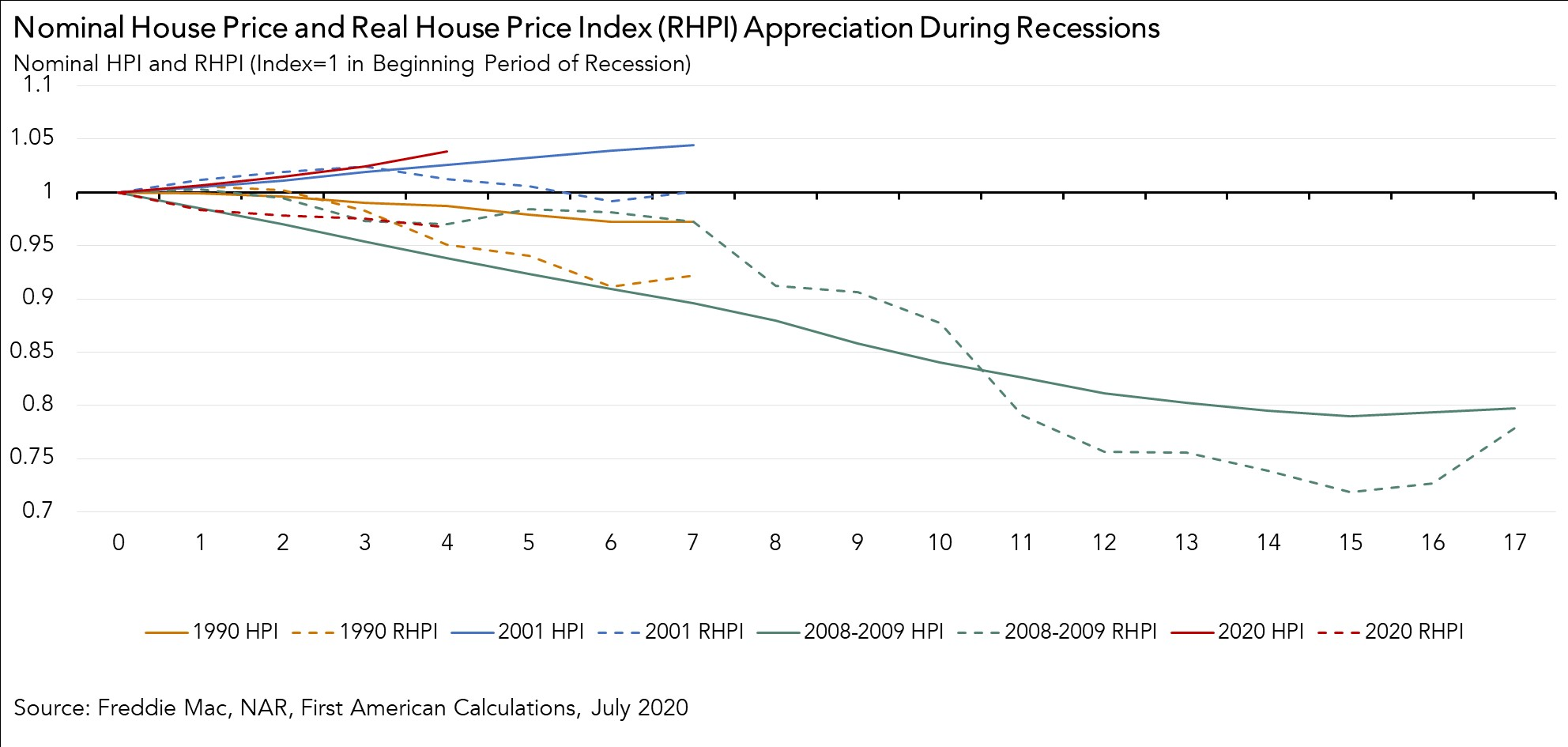 Nominal House Price and Real House Price Index  Appreciation During Recessions July 2020