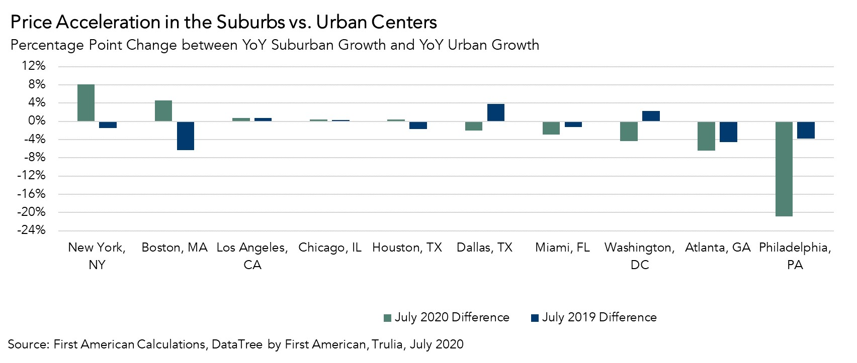 Price Acceleration in the Suburbs vs. Urban Centers Graph - July 2020