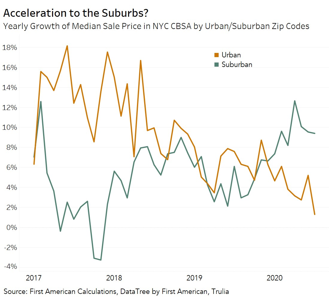 Acceleration to the Suburbs? Graph