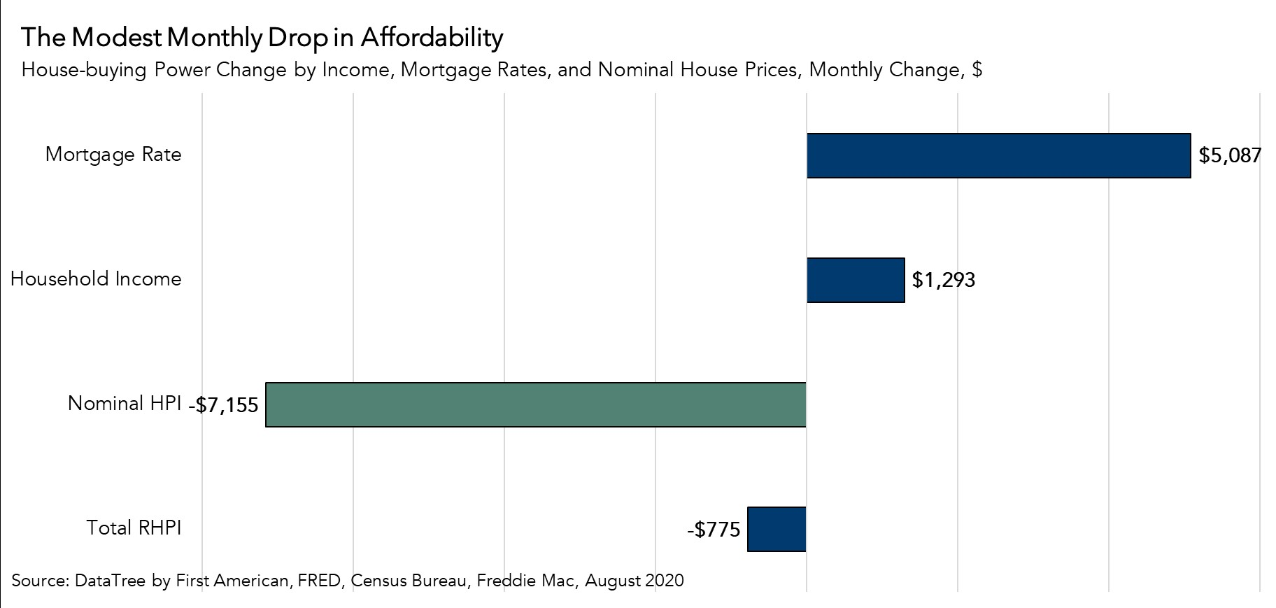 Modest Drop in Affordability Chart - August 2020