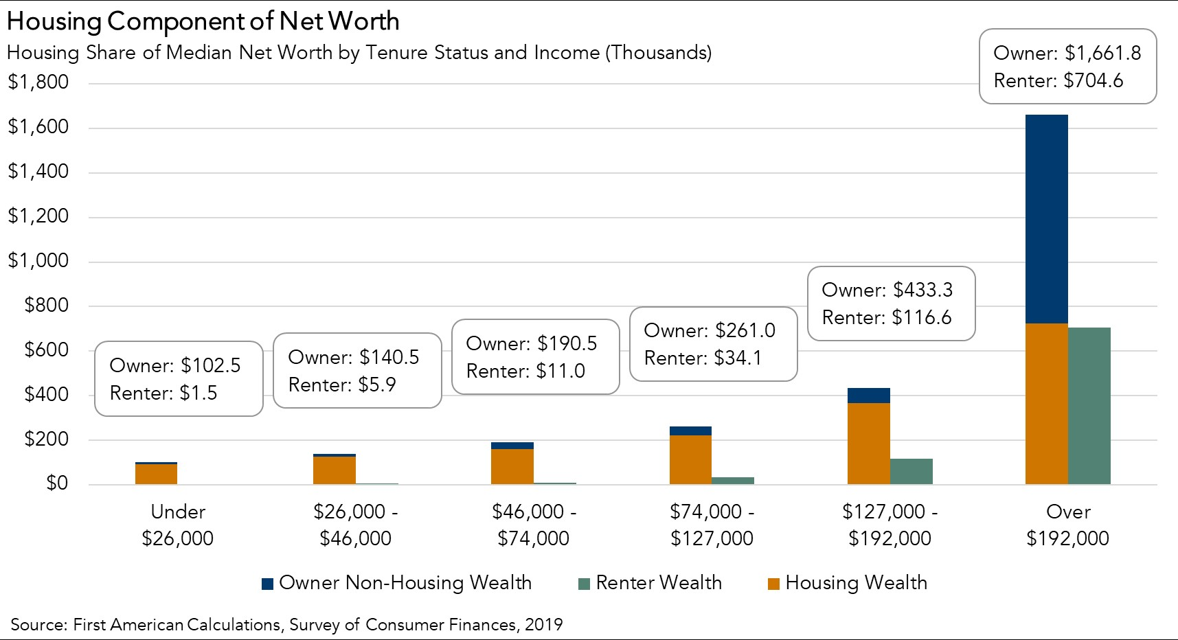 Housing Component of Net Worth Chart 2019
