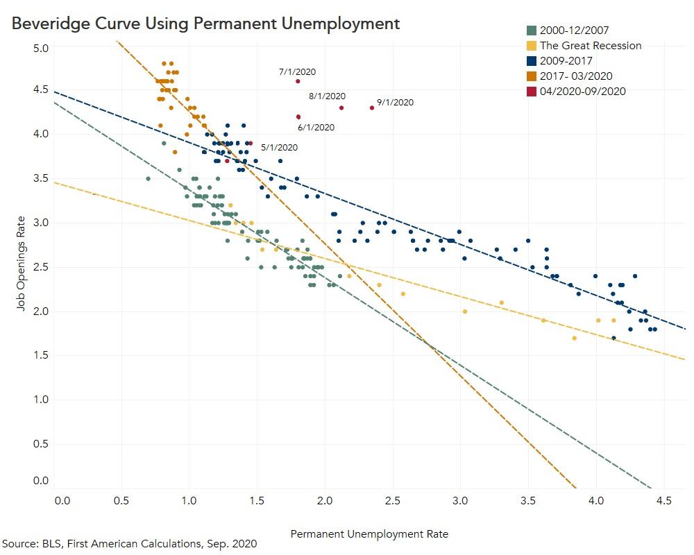 Beveridge Curve Using Permanent Unemployment Sep. 2020