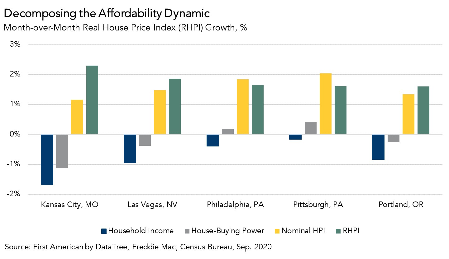 Decomposing the Affordability Dynamic Chart - Sept. 2020