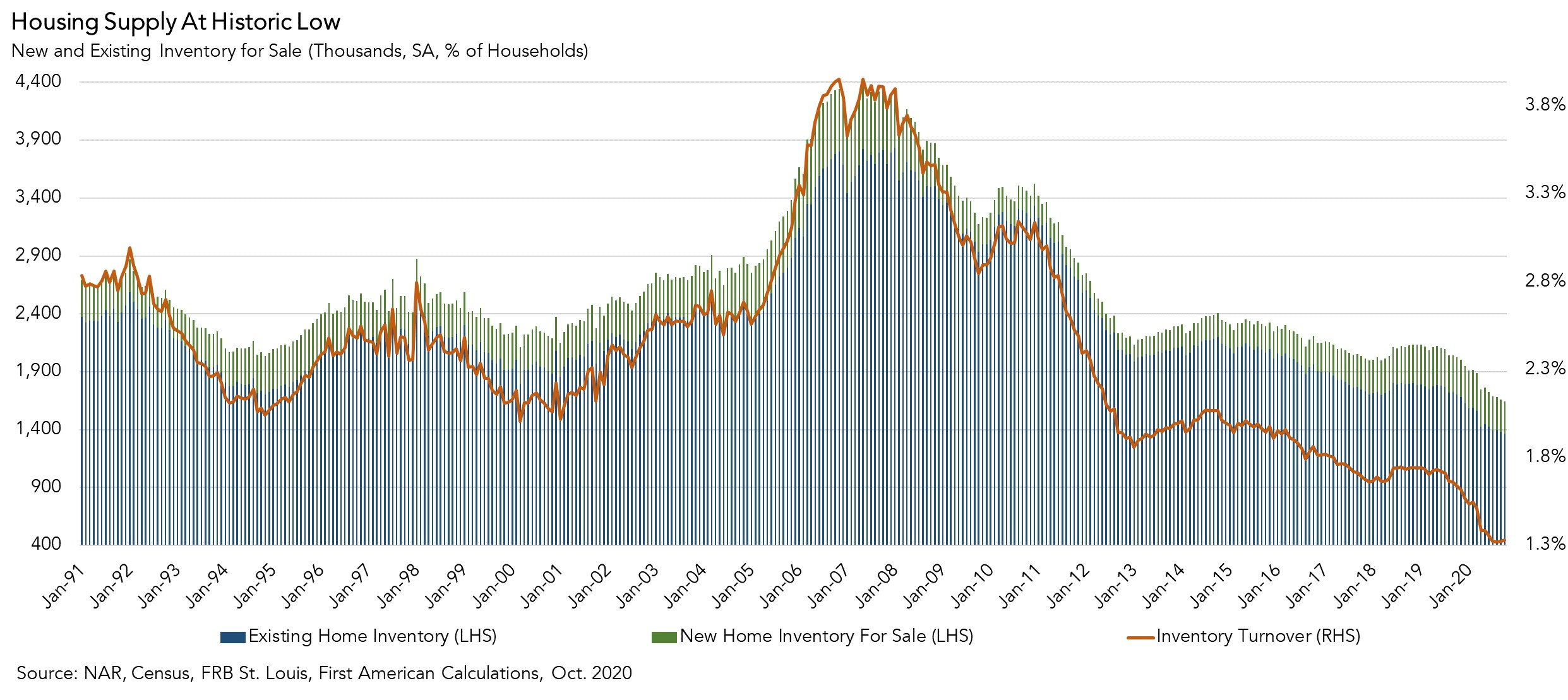 Housing Supply at Historic Low Chart Oct 2020