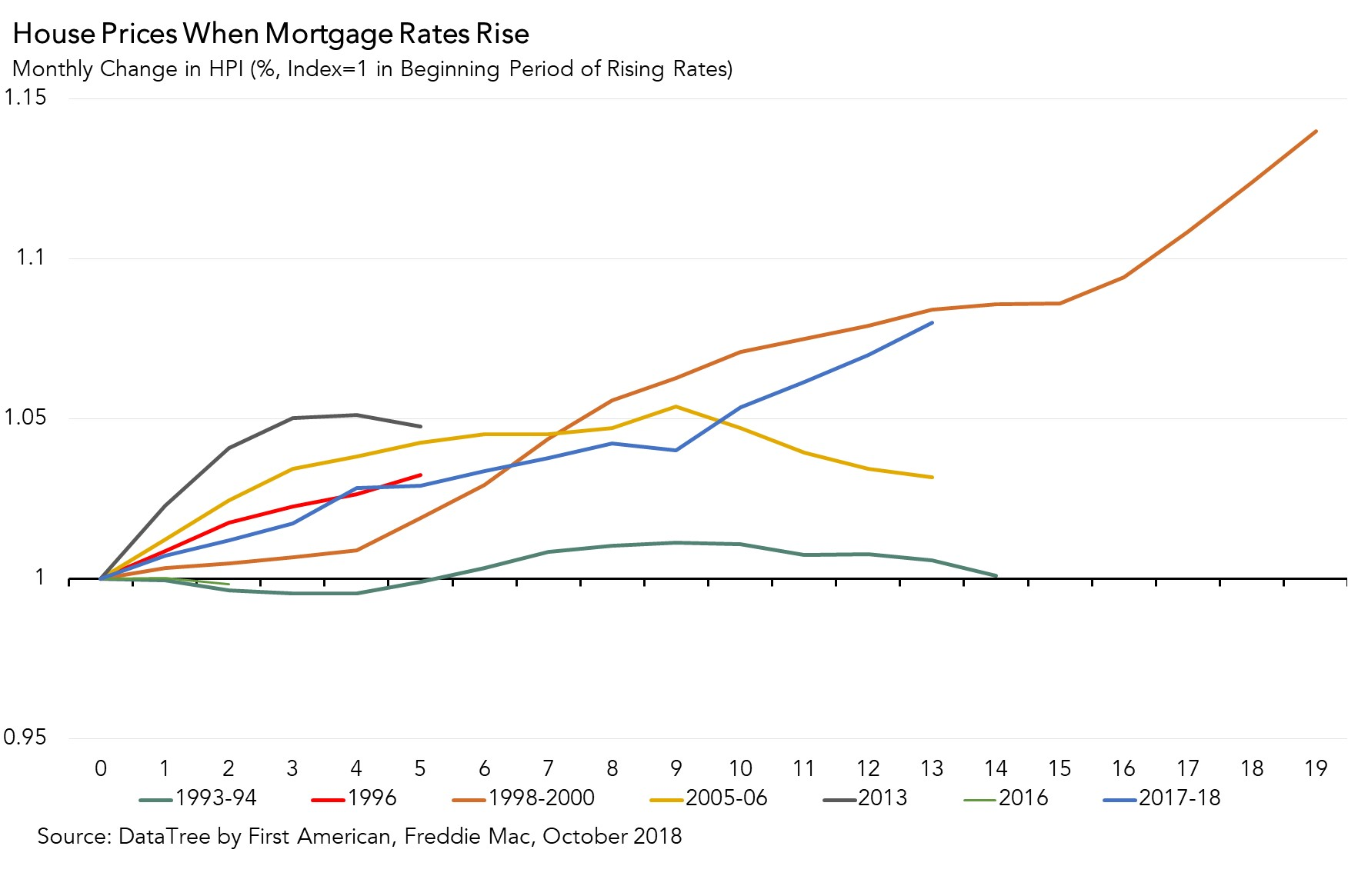 Chart | House Prices When Mortgage Rates Rise October 2018