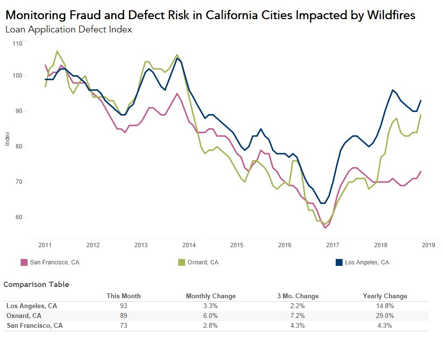 Monitoring Fraud and Defect Risk in California Cities Impacted by Wildfirs 2011-2019