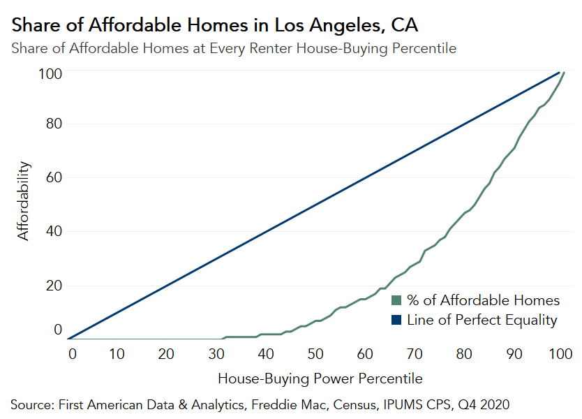 Share of Affordable Home at Every Renter House-Buying Percentile Chart Q4 2020