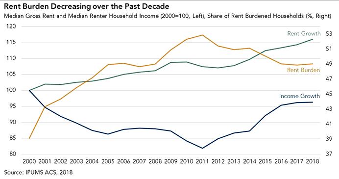 rent-burden-decreasing-over-the-past-decade_2018_post