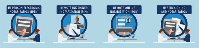 Remote Online Notary Examples