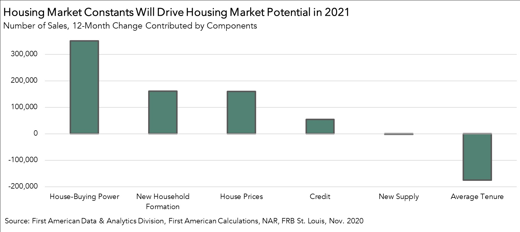 Housing Market Constants will Drive Housing Market Potential in 2021 Chart - November 2020