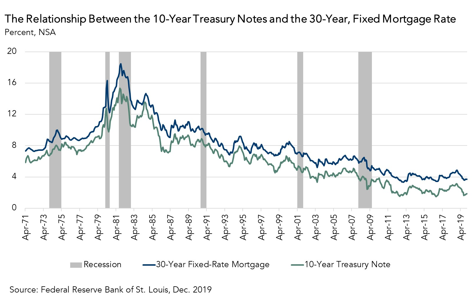 The Relationship Between the 10-Year Treasury Notes and the 30-Year, Fixed Mortgage Rate Chart - Dec. 2019