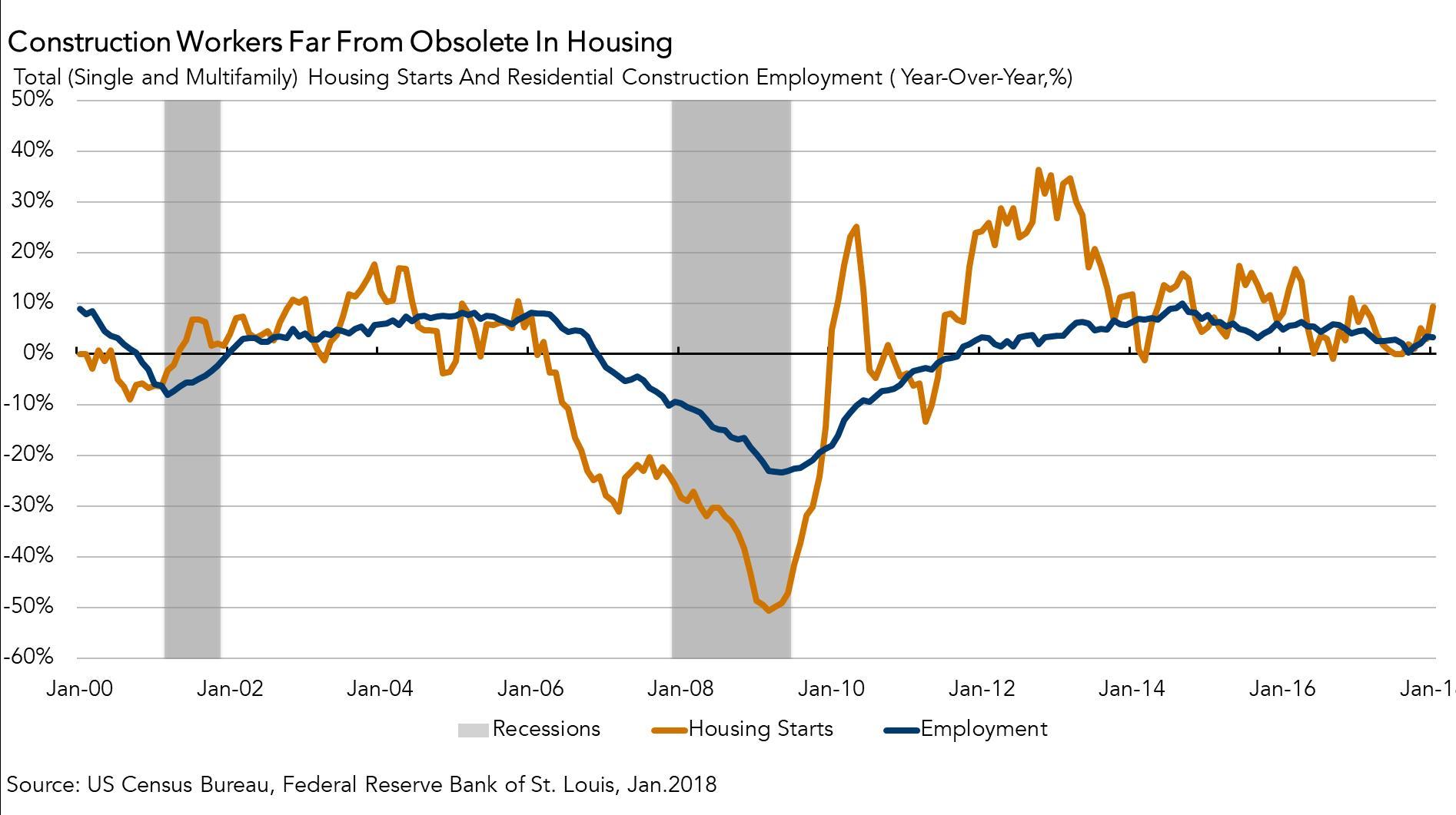 021618 housing starts chart.jpg