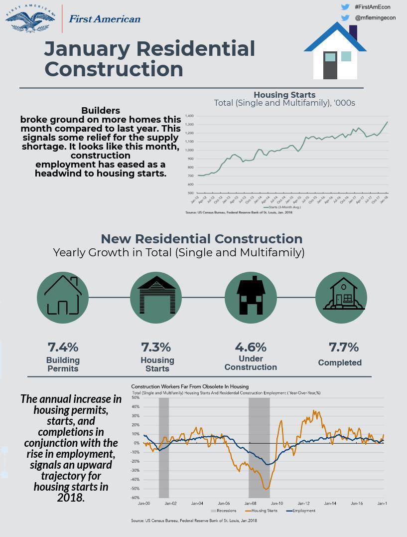 021618 housing starts infographic.jpg