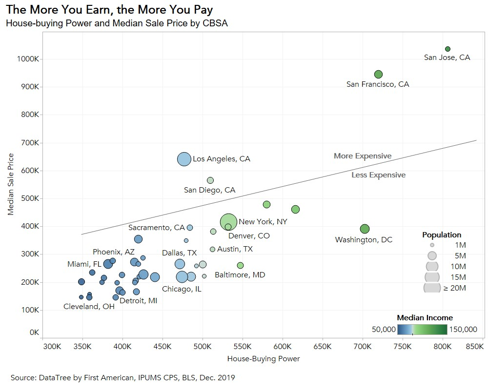 The More You Earn the More You Pay Chart - Dec 2019