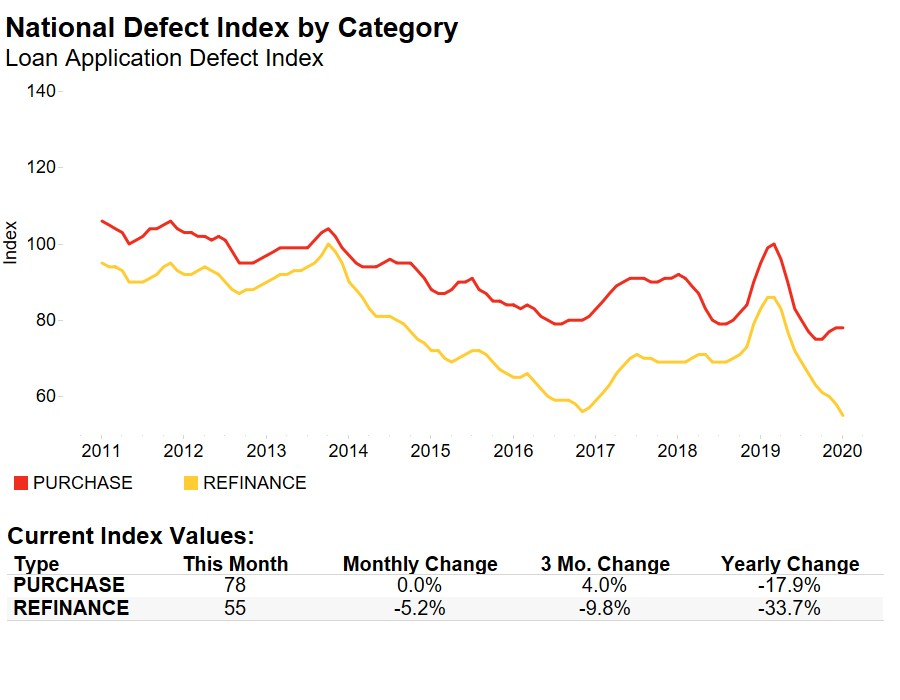 National Defect Index by Category Chart