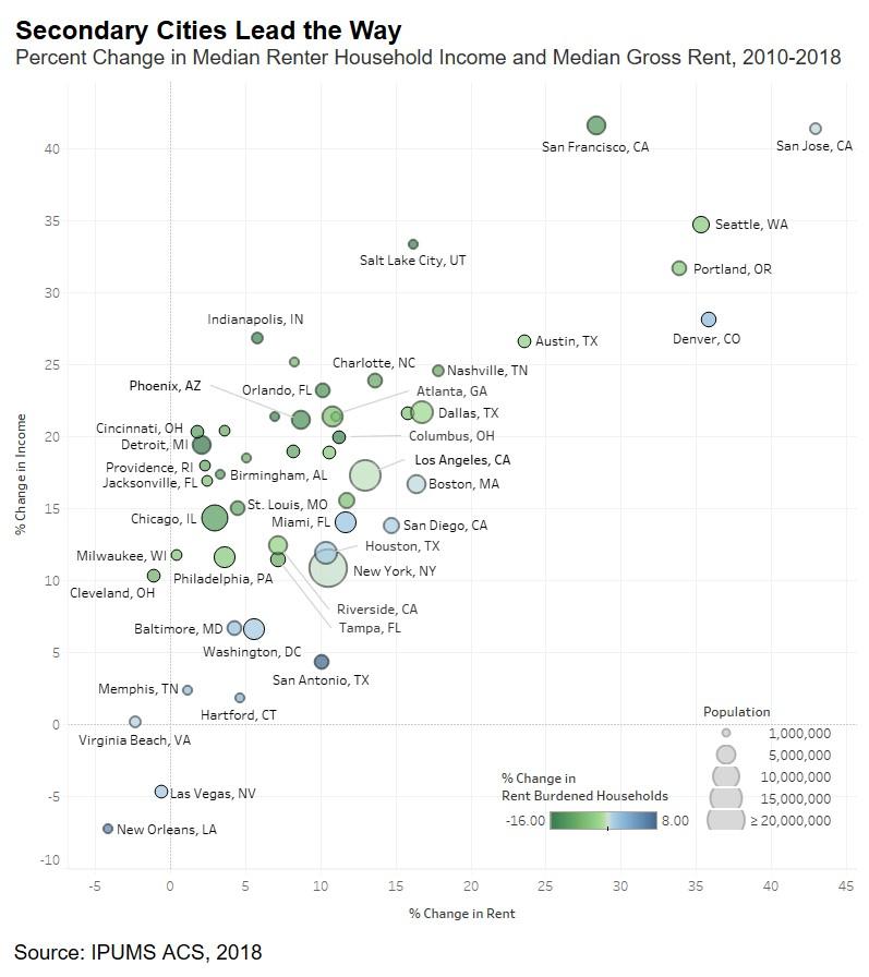 Percent Change in Median Renter Household Income and Median Gross Rent - Chart 2010-2018 rent burden