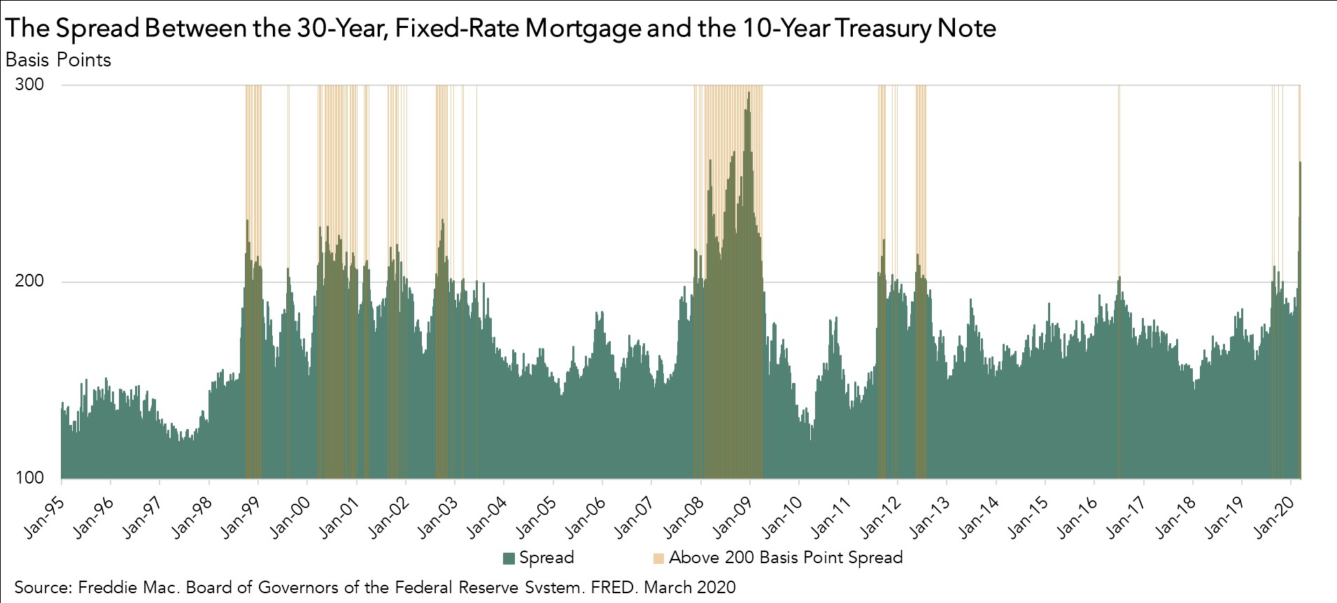 The Spread Between the 30-Year, Fixed-Rate Mortgage and the 10-Year Treasury Note - Chart March 2020