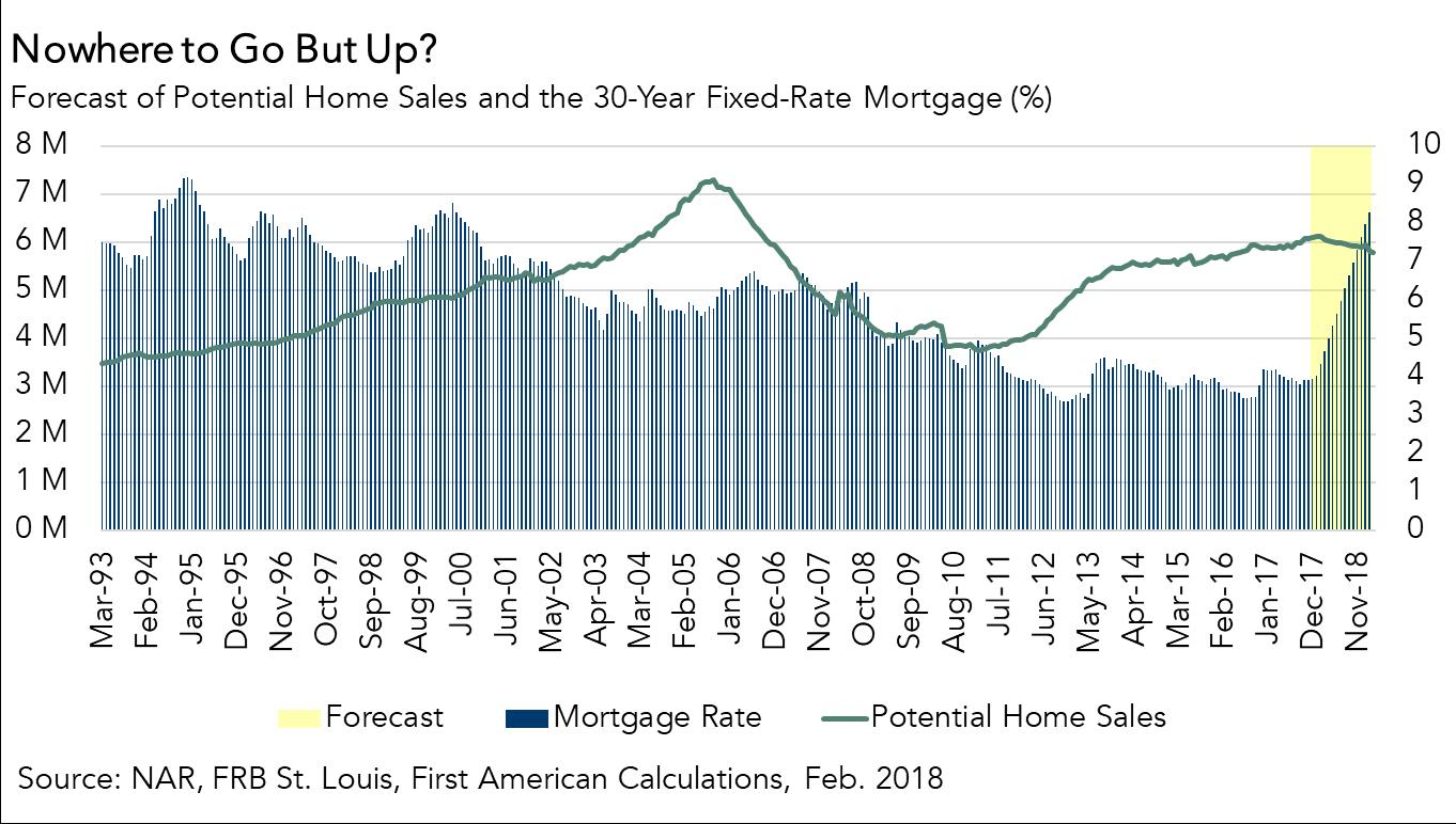 Forecast of Potential Home Sales and the 30 Year Fixed Rate Mortgage Chart Feb 2018
